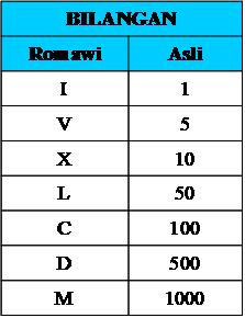Romawi - Arabic