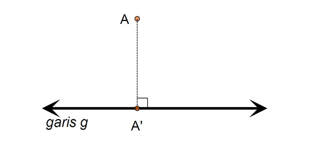 jarak titik dengan garis
