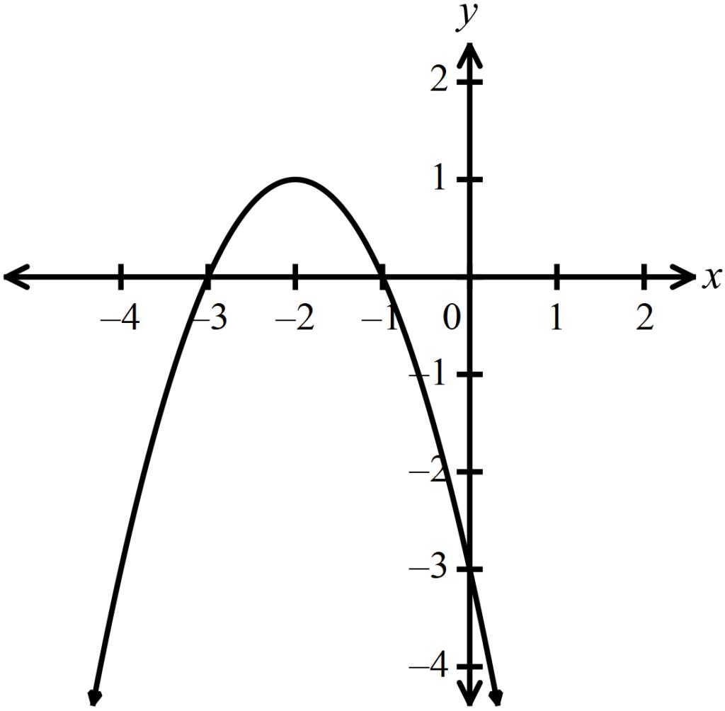 Latihan soal UNBK Matematika materi fungsi kuadrat.