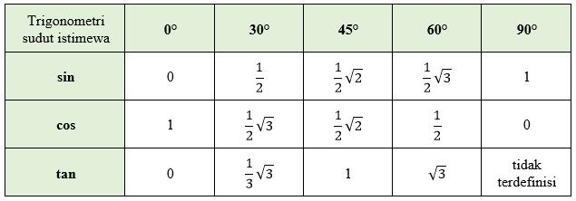 Perbandingan trigonometri sudut istimewa